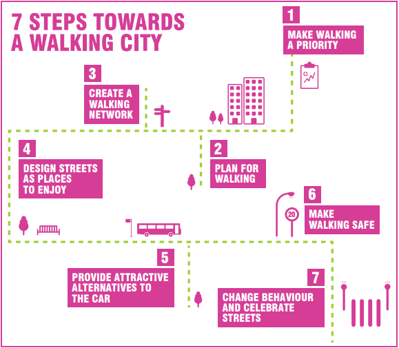 7 steps towards a walking city