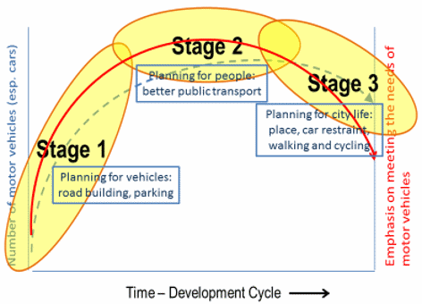 create 636573 three stage transport policy development process