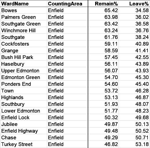 enfield brexit votes by ward