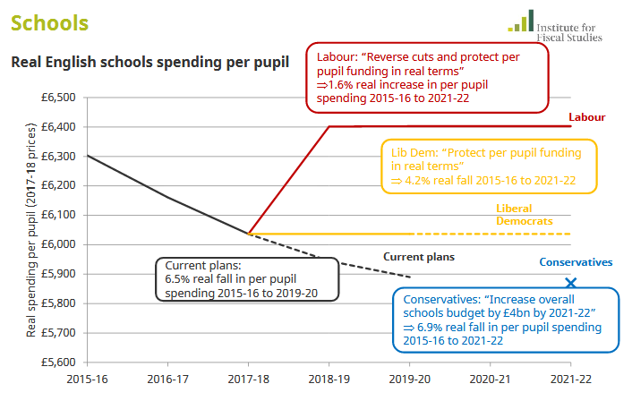 real english schools spending per pupil
