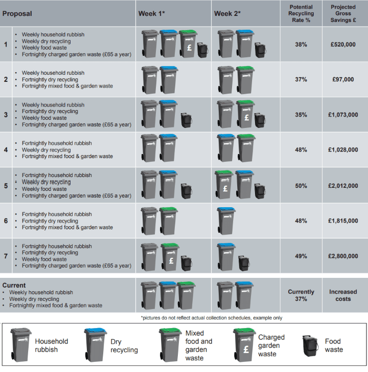 enfield council wheelie bin consultation options october 2018