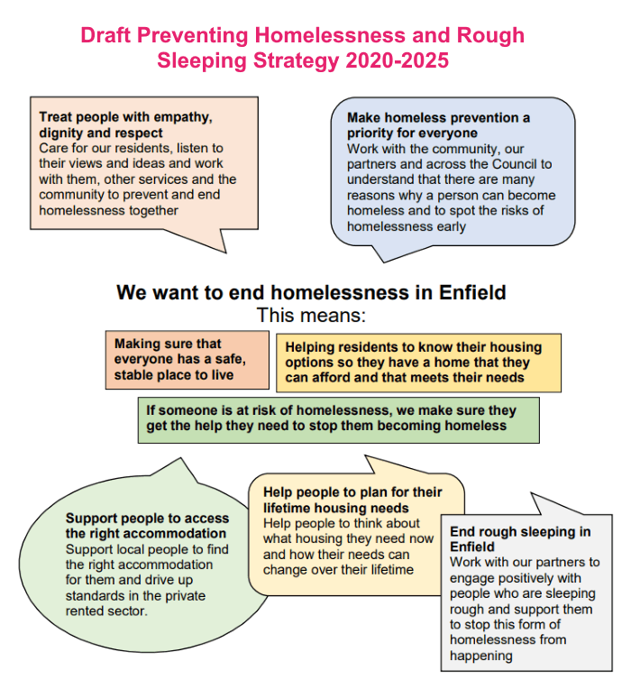 enfield homelessness strategy