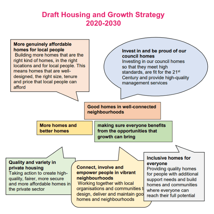 housing growth strategy