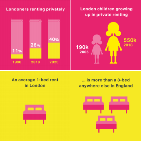 london private renting stats
