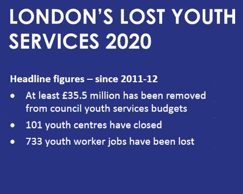 lost youth services 2020