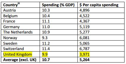 comparativeexpenditureonhealth.png