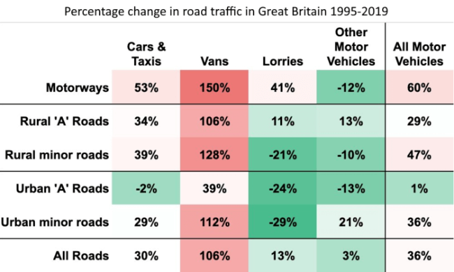 percentagechangesinroadtrafficingreatbritain.png